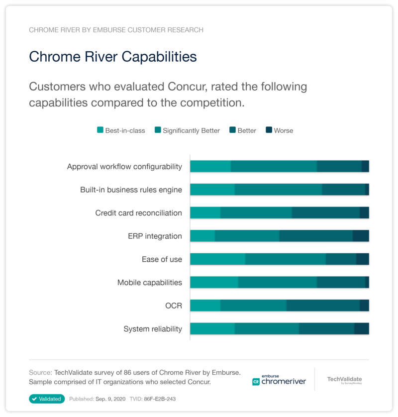 Chrome River vs Concur Capabilities