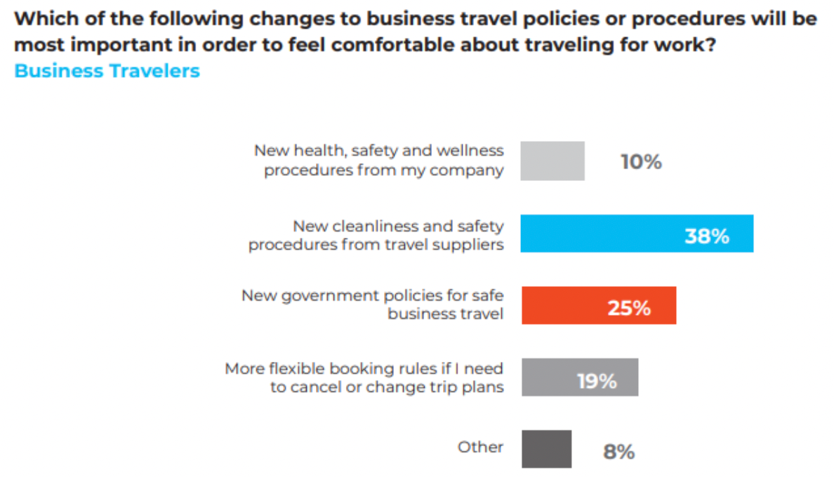 Travel policies